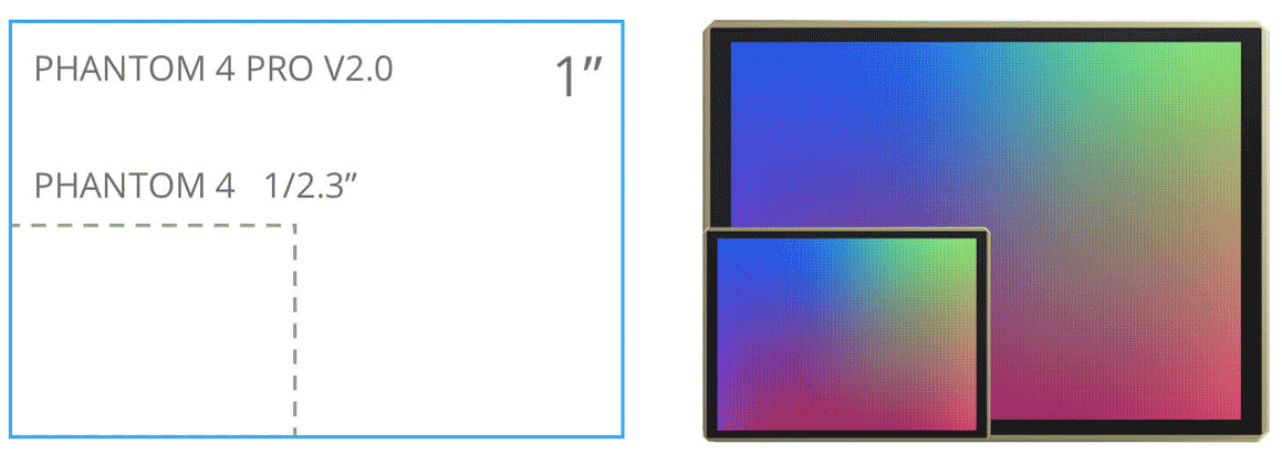 Schéma du capteur CMOS de la caméra du phantom 4 Pro v2.0